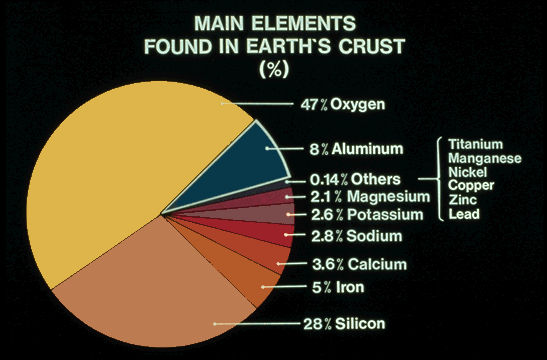 elements in the earths crust