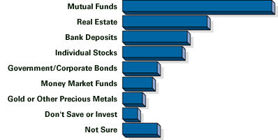 Mutual Funds: Best and Worst