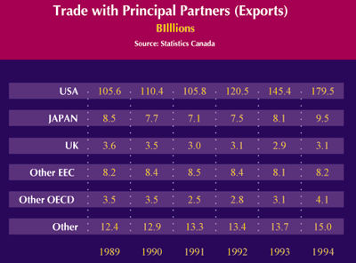 International Trade The Canadian Encyclopedia - The canadian encyclopedia