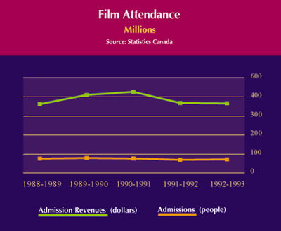 Film Attendance and Television