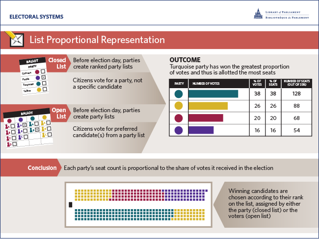 List Proportional Representation (List PR)