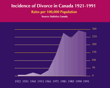 Marriage in Canada