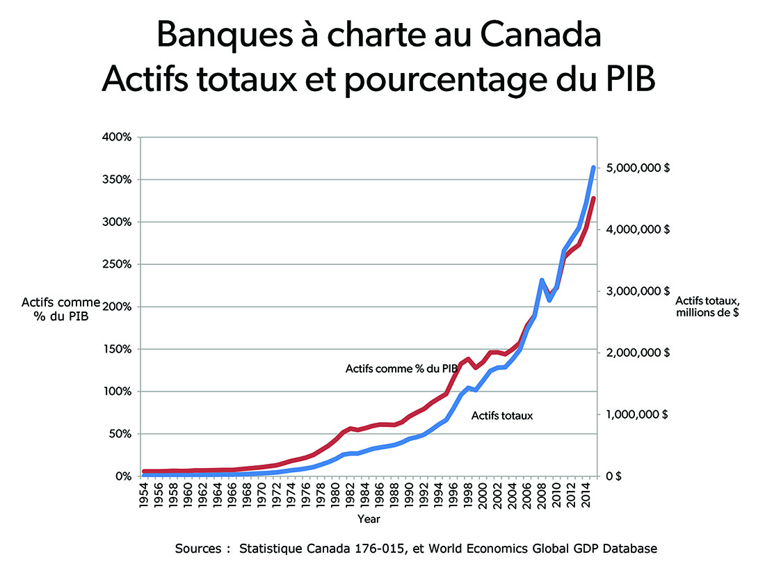 Chartered Banks in Canada