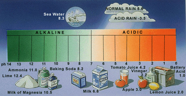 how to produce an acidic environment