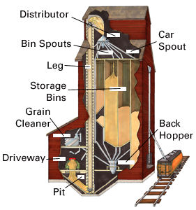 Grain Elevator, Operation of