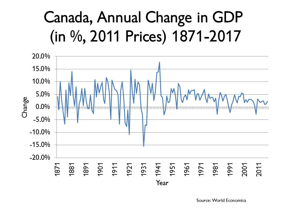 Business Cycles in Canada