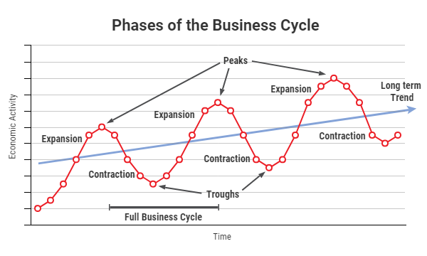Business Cycles In Canada  The Canadian Encyclopedia Phases Of The Business Cycle