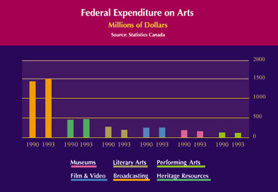 Federal Expenditures on Arts