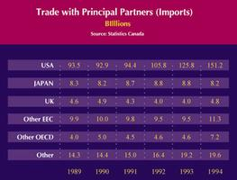 Commerce (importations)