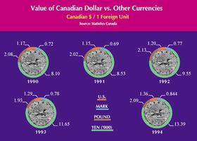 Value of the Canadian Dollar