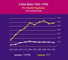does social deprivation cause crime
