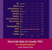 Homicide Rates in Canada