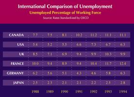 Unemployment, International