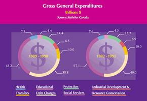 Gross National Expenditures
