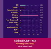 GDP by Province