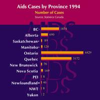 AIDS Victims by Risk Group