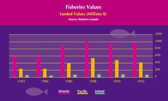 Fisheries Values