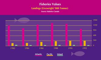 Fisheries Landings