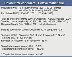 Chicoutimi-Jonquière (French Table)