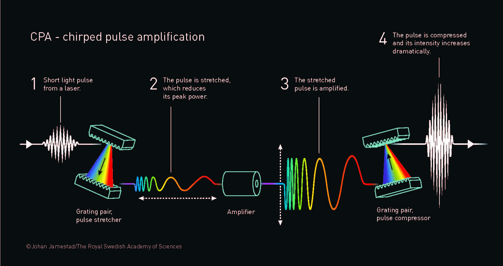 A visual illustration of chirped pulse amplification